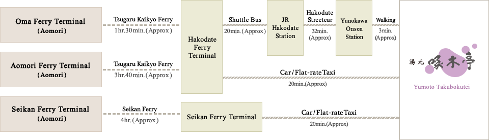 Access by Ferry
